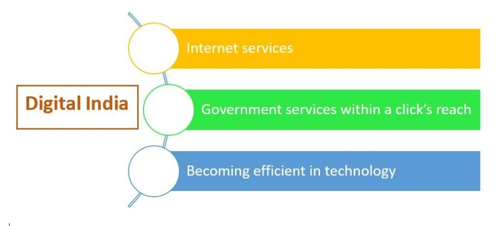 objectives of Digital India